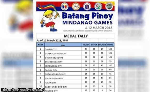 Davao City ranks 1st in 'Batang Pinoy Mindanao Games'