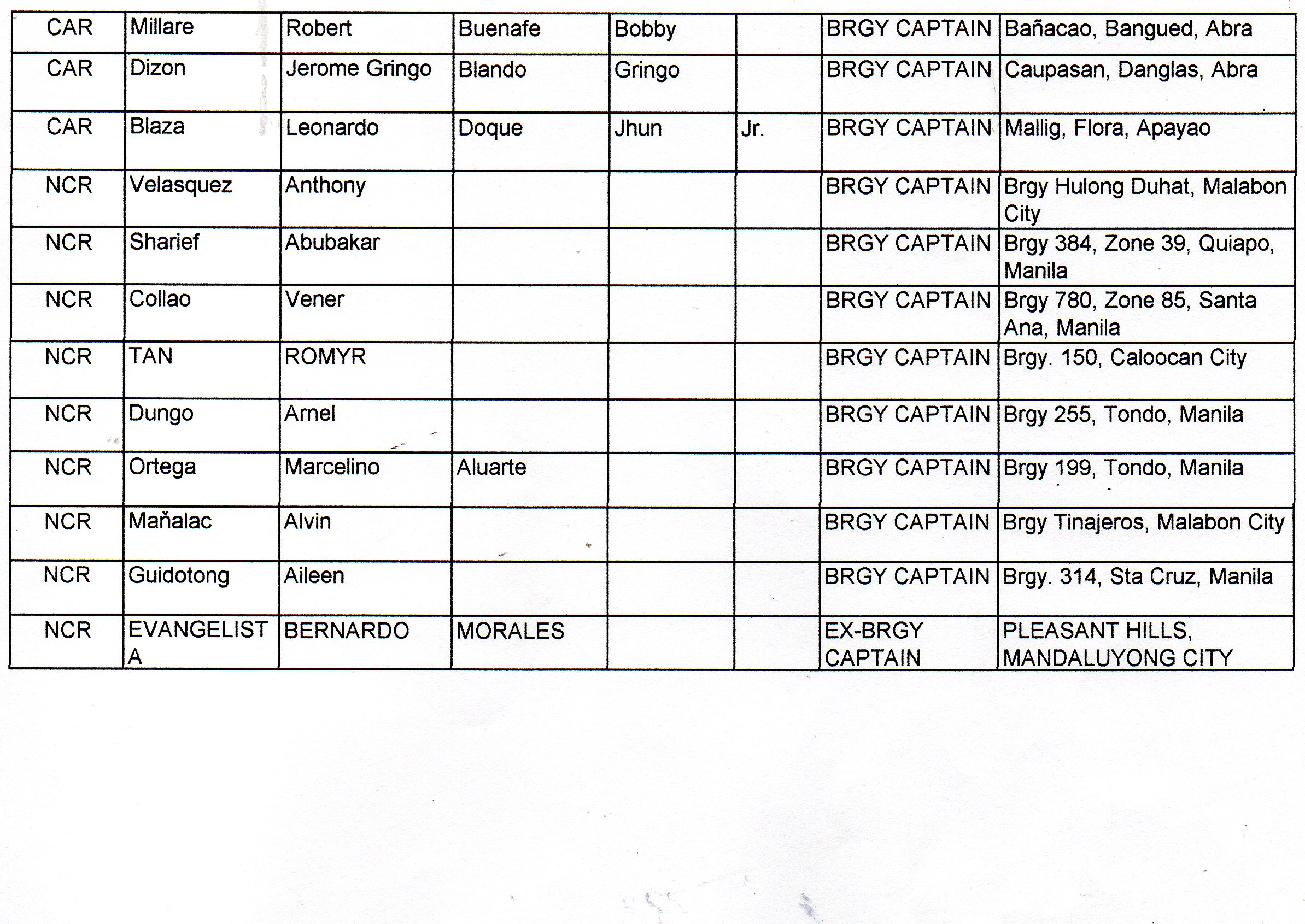 list of barangay captains allegedly involved in illegal drugs page 4